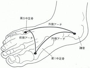 モートン病?足の第3指の痛みと痺れ