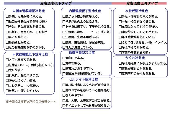 はじめの一歩通信vol.32〜冷え症・タイプ別対策〜