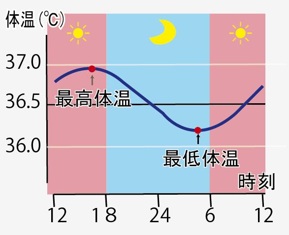 はじめの一歩通信vol.44~体温と生活リズム~
